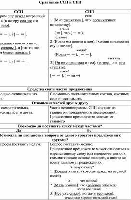 """Таблица """"Сравнение ССП и СПП"""""""