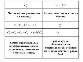 Алгебра_9.1В_Бином Ньютона_Презентация