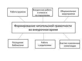 """Презентация """"Формирование читательской грамотности во внеурочной деятельности"""