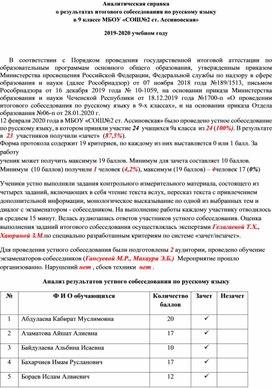 Аналитическая справка итогового собеседования по русскому языку в 9 классе 2020году