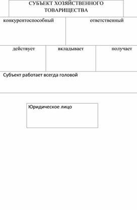 Понятие и элементы защиты прав и интересов хозяйственных субъектов
