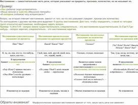 Сводная таблица по группам местоимений