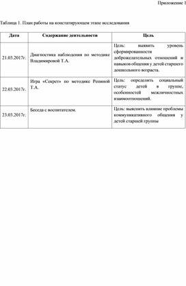 Приложения к ВЫПУСКНОЙ КВАЛИФИКАЦионной работе