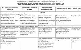 """Тематическое планирование """"Экономика региона"""" 7 класс"""