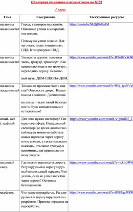 Примерная тематика классных часов по ПДД для 1 классов