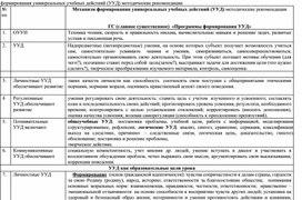 Механизм формирования универсальных учебных действий (УУД) методические рекомендации