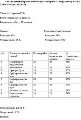 Анализ административной контрольной работы по русскому языку