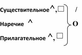 """Схемы правила """"О-Ё после шипящих"""" (7 класс, русский язык)"""