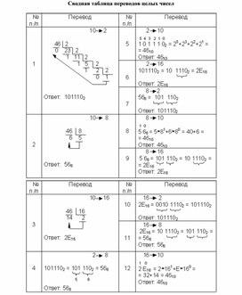 Сводная таблица - перевод целых чисел из одной системы счисления в другую