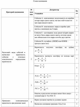 Схема оценивания СОР_ по теории вероятности
