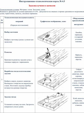 Инструкционно-технологическая карта № 4.5  Заделка сучков и засмолов