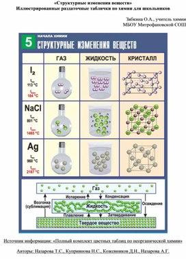 «Структурные изменения веществ» Иллюстрированные раздаточные таблички по химии для школьников