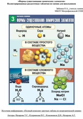 «Формы существования химических элементов» Иллюстрированные раздаточные таблички по химии для школьников