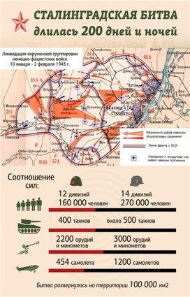"""Классный час """"Сталинградская битва"""""""