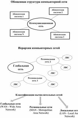 Обощенная структура компьютерной сети
