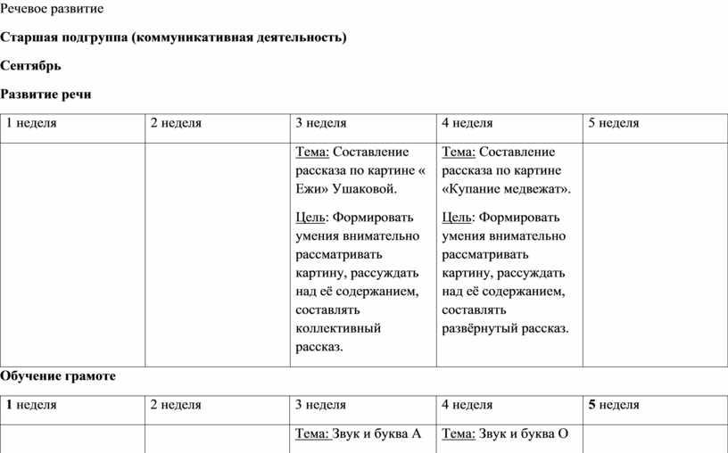 Речевое развитие Старшая подгруппа (коммуникативная деятельность)