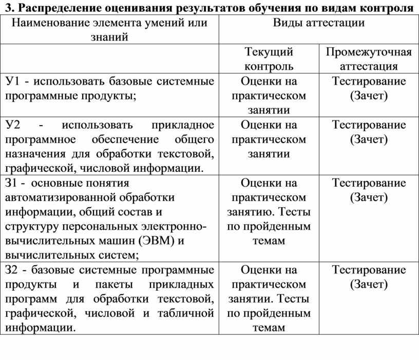 Распределение оценивания результатов обучения по видам контроля
