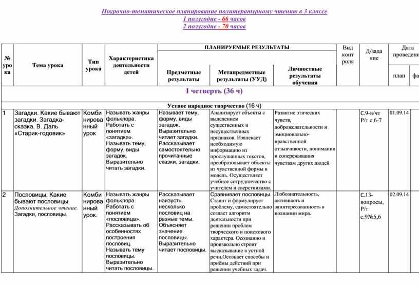 Поурочно-тематическое планирование политературному чтению в 3 классе 1 полугодие - 66 часов 2 полугодие - 70 часов № урока