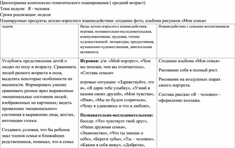 Циклограмма комплексно-тематического планирования ( средний возраст)