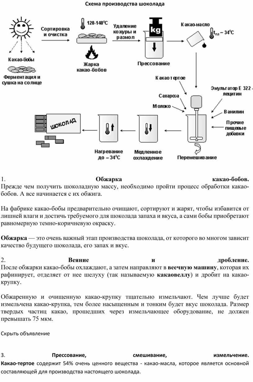 Схема производства шоколада 1