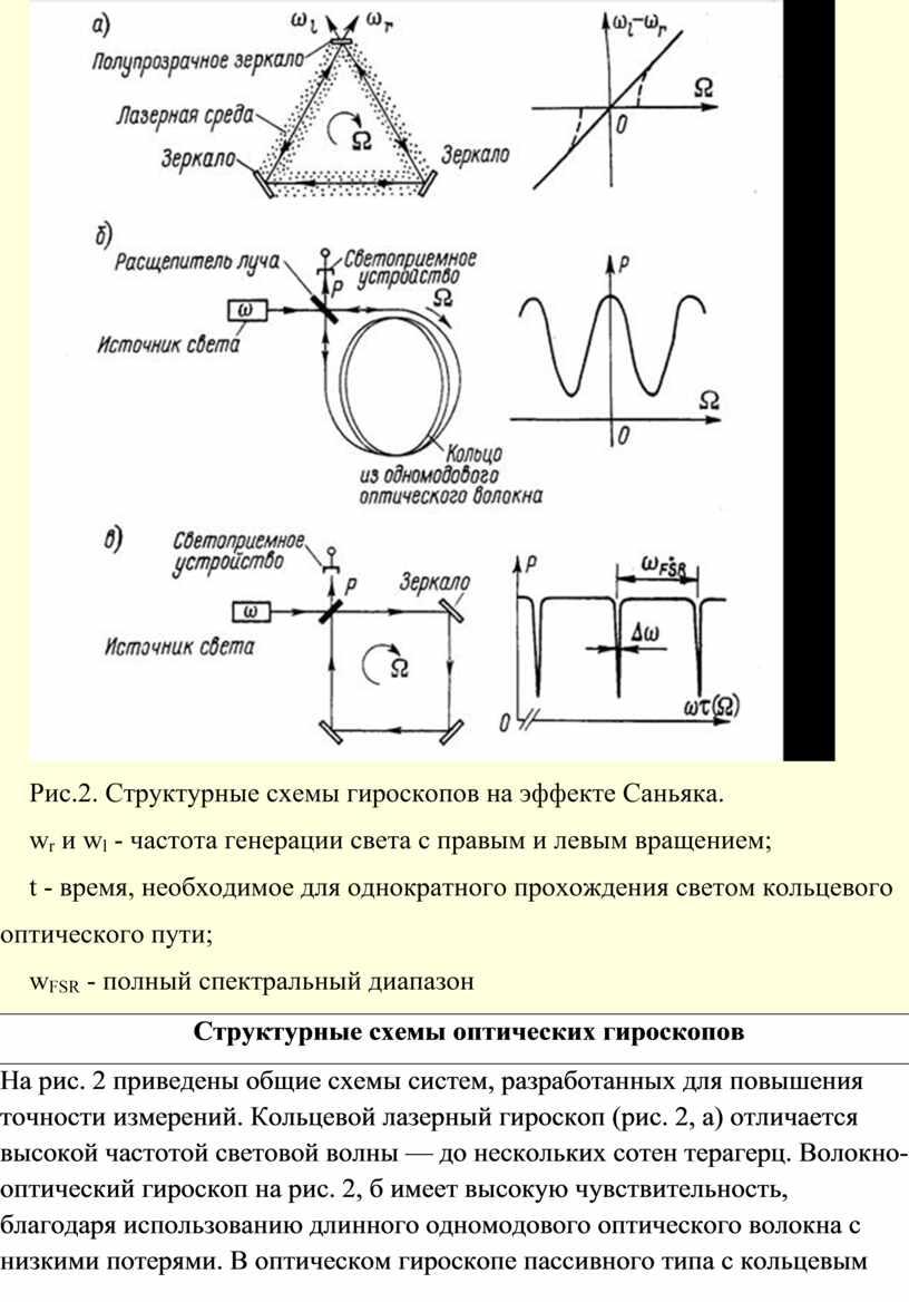 Рис.2. Структурные схемы гироскопов на эффекте