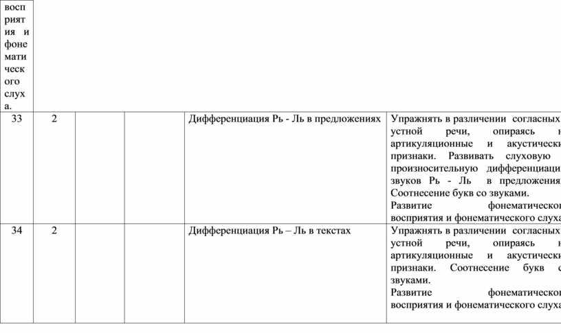 Дифференциация Рь - Ль в предложениях