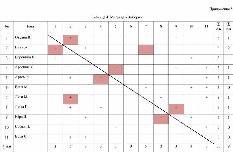 Приложение 5 Таблица 4. Матрица «Выборы» №