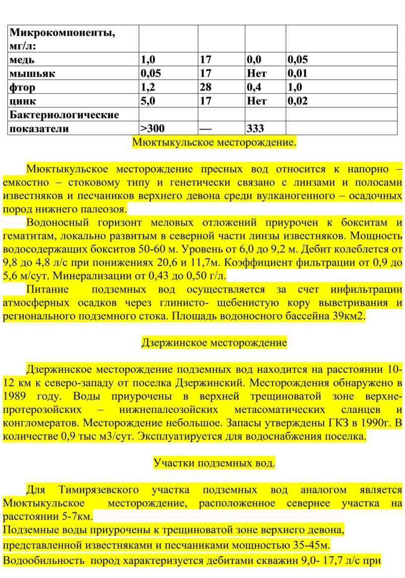 Микрокомпоненты, мг/л: медь 1,0 17 0,0 0,05 мышьяк 0,05 17
