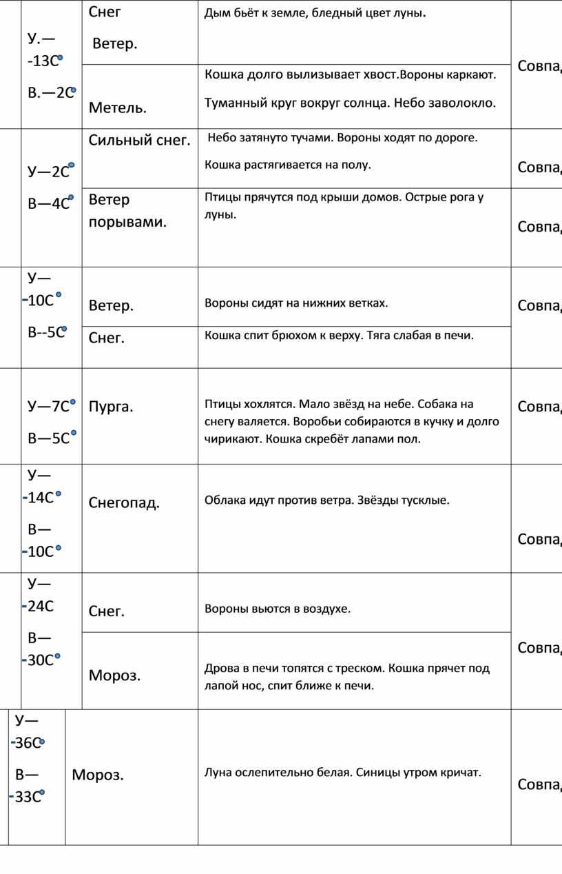 У.— -13С В.—2С