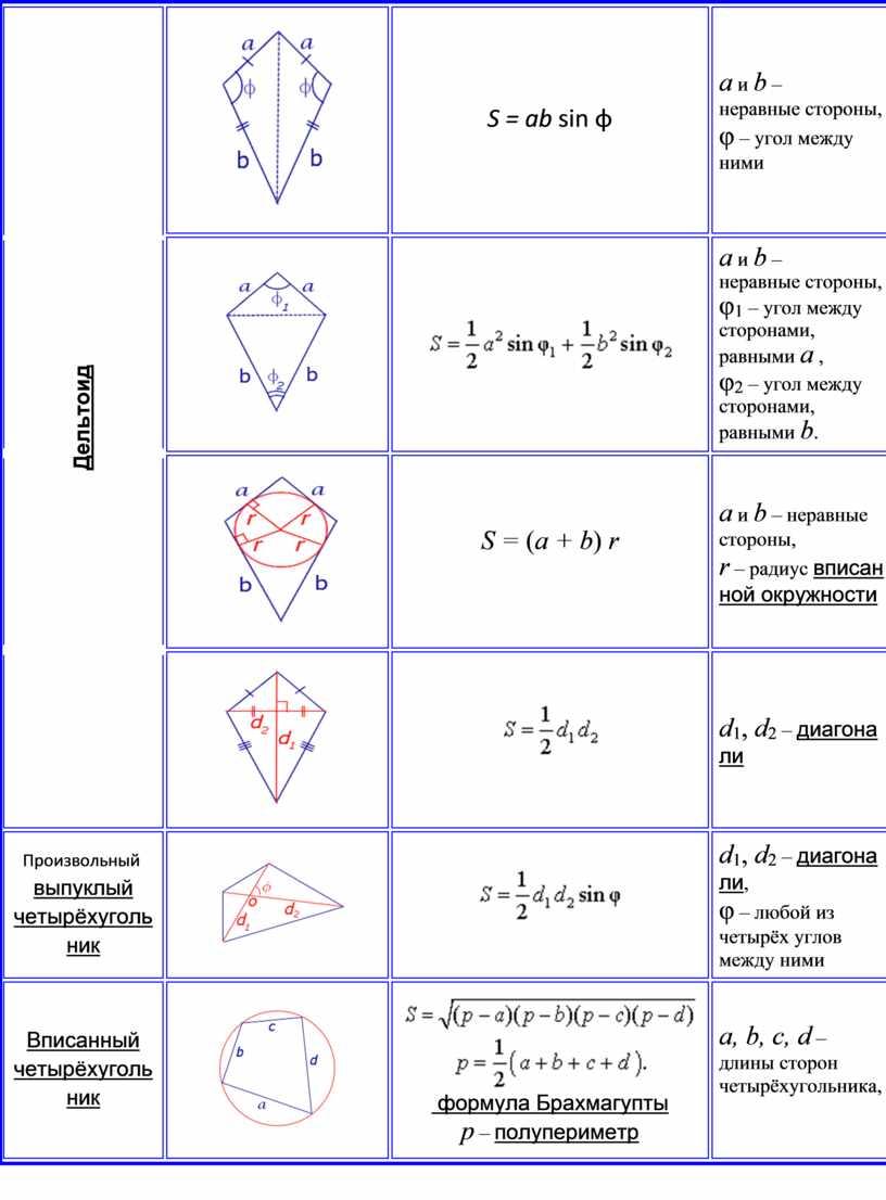 Дельтоид S = ab sin φ a и b – неравные стороны, φ – угол между ними a и b – неравные стороны, φ 1…