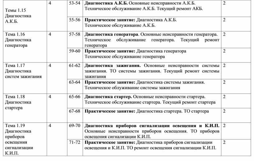 Темы 1.15 Диагностика А.К.Б. 4 53-54