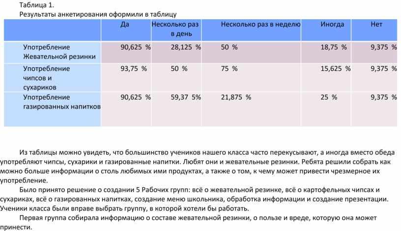 Таблица 1. Результаты анкетирования оформили в таблицу