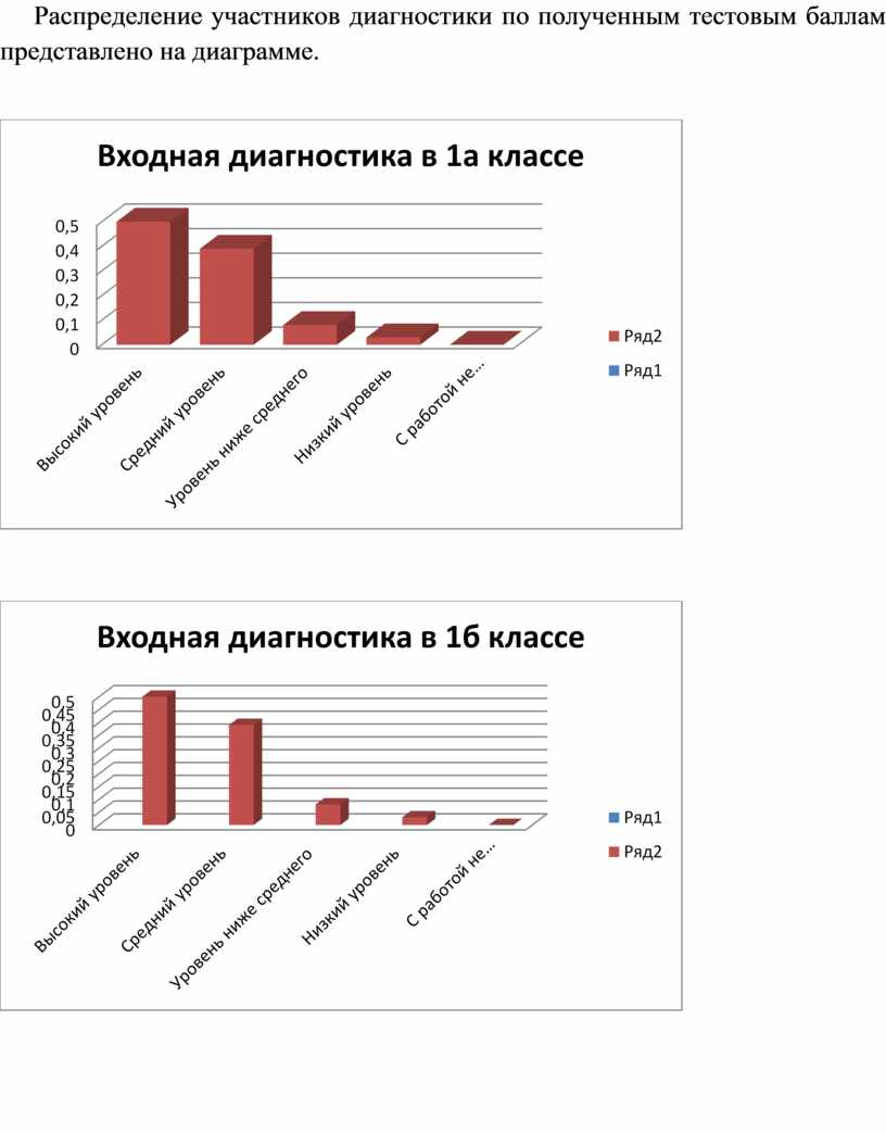 Распределение участников диагностики по полученным тестовым баллам представлено на диаграмме