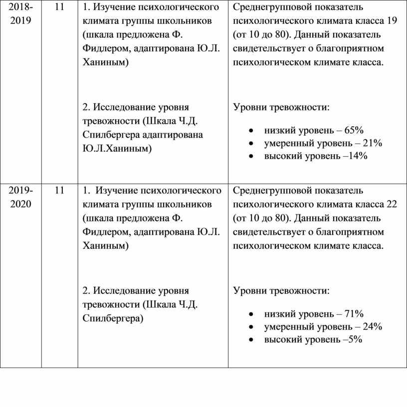 Изучение психологического климата группы школьников (шкала предложена