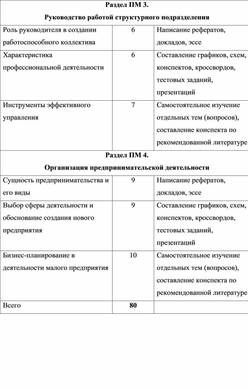 Раздел ПМ 3. Руководство работой структурного подразделения