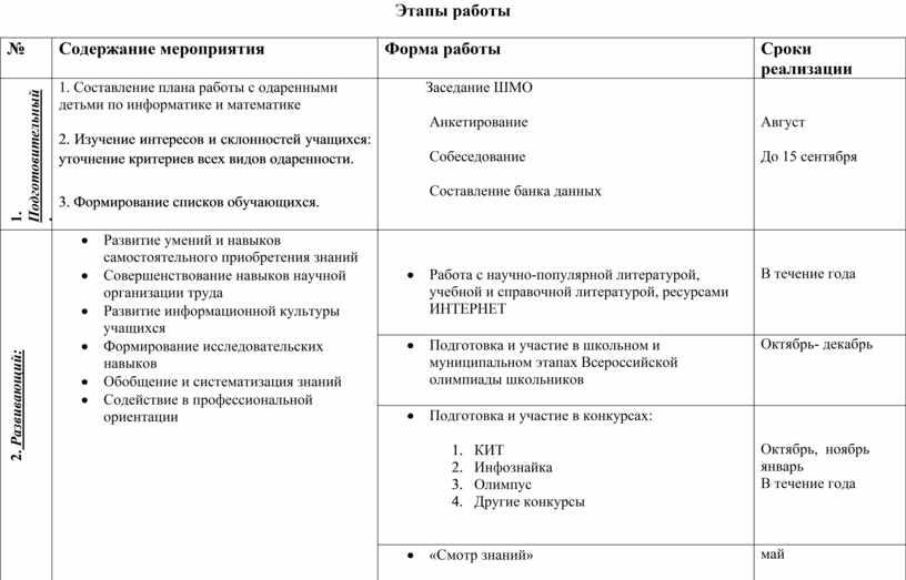 Этапы работы № Содержание мероприятия