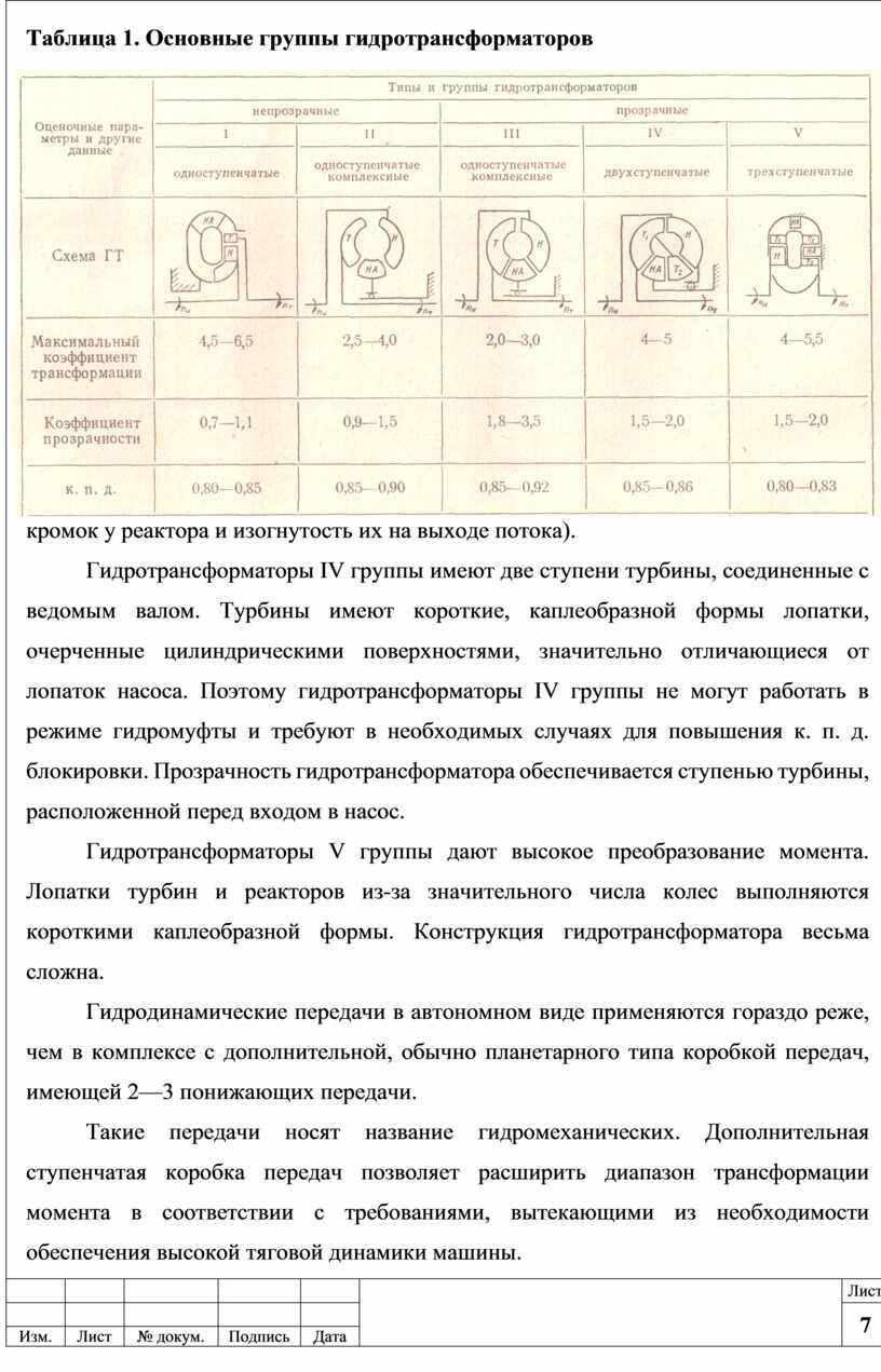 Таблица 1. Основные группы гидротрансформаторов кромок у реактора и изогнутость их на выходе потока)