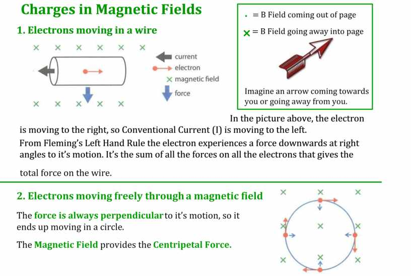 Charges in Magnetic Fields 1