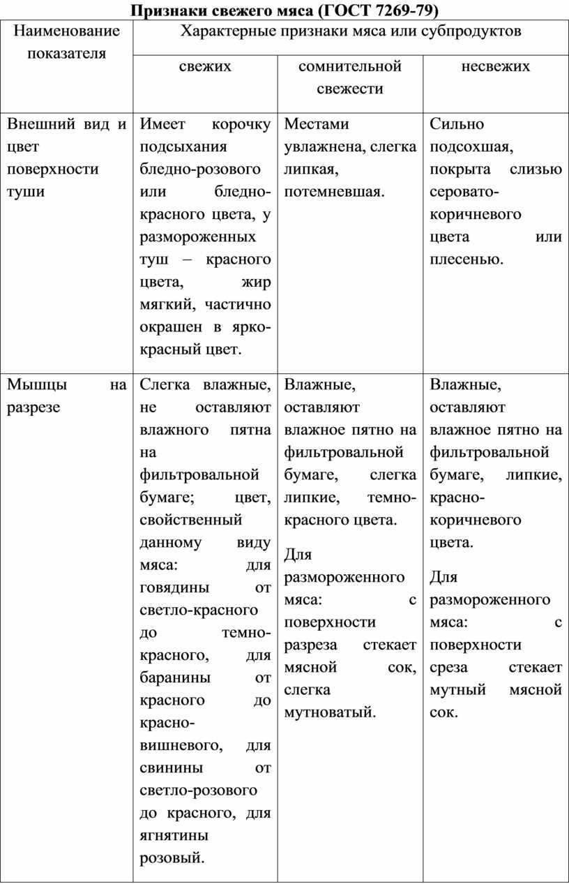 Признаки свежего мяса (ГОСТ 7269-79)