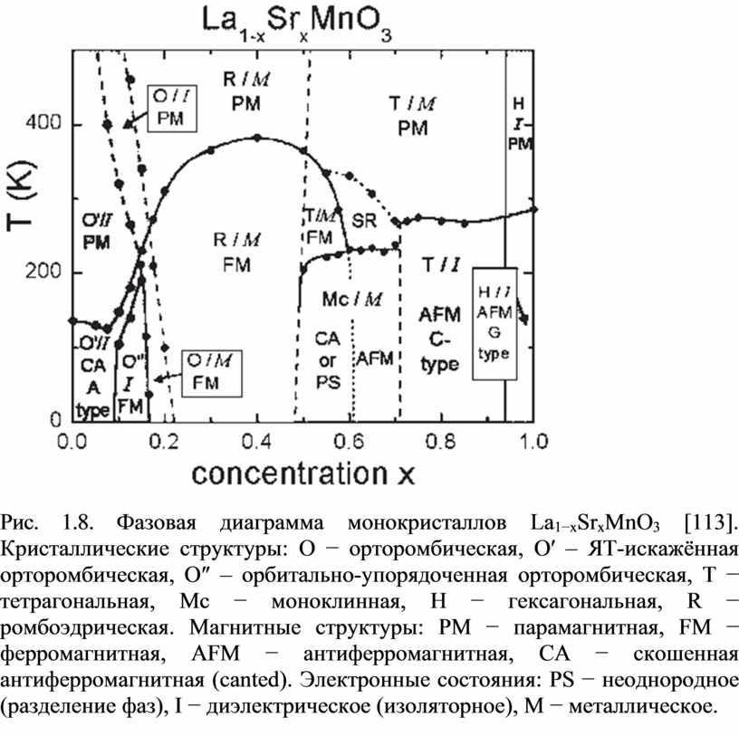Рис. 1 . 8 . Фазовая диаграмма монокристаллов