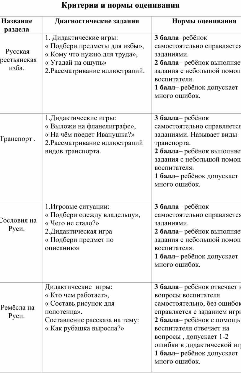 Критерии и нормы оценивания