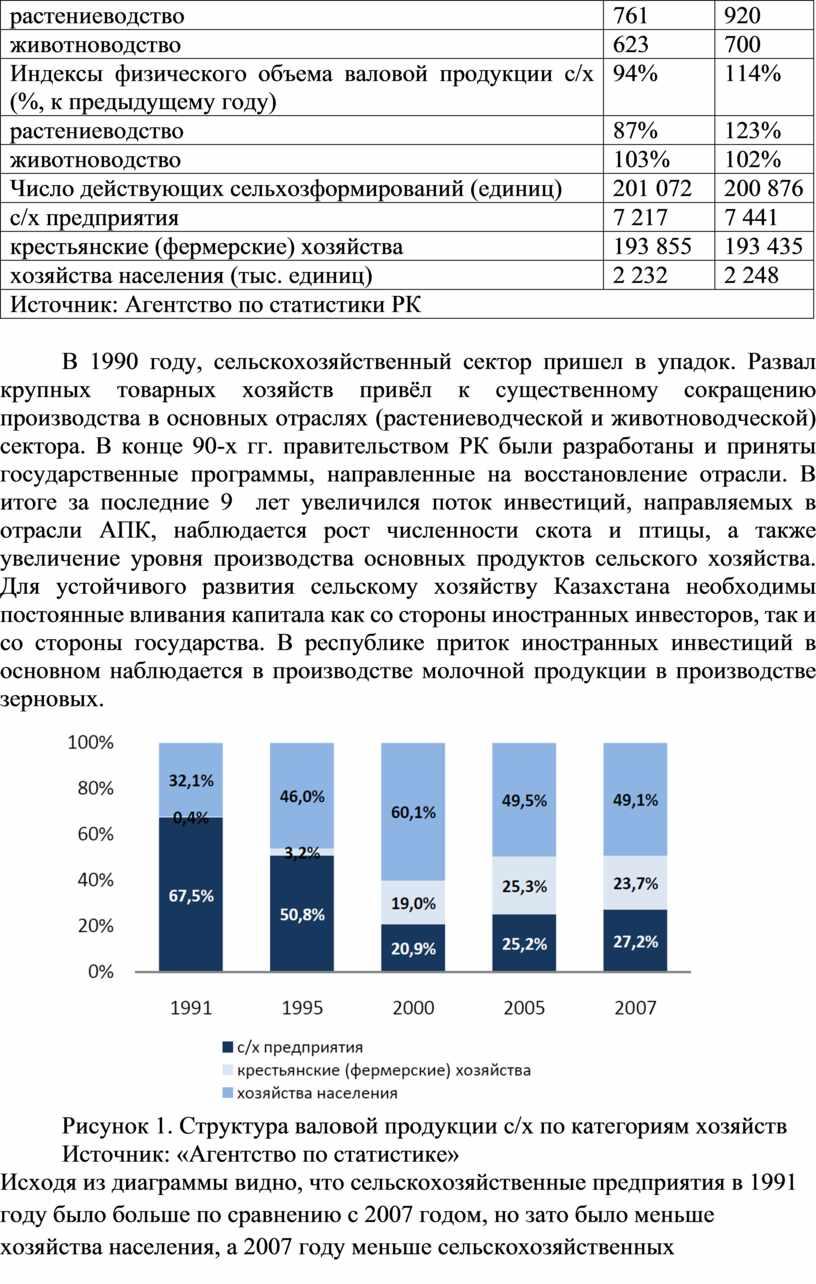 Индексы физического объема валовой продукции с/х (%, к предыдущему году) 94% 114% растениеводство 87% 123% животноводство 103% 102%