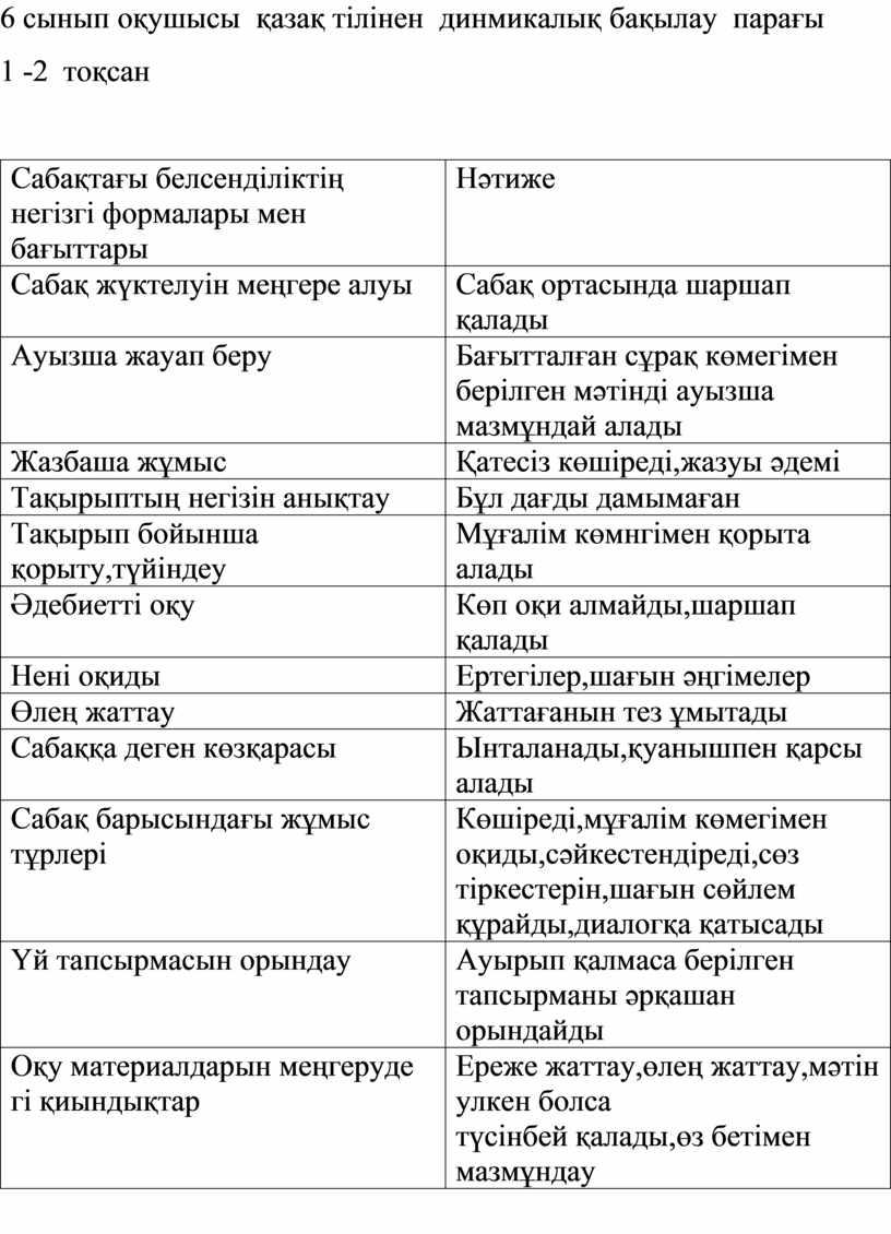 Сабақтағы белсенділіктің негізгі формалары мен бағыттары