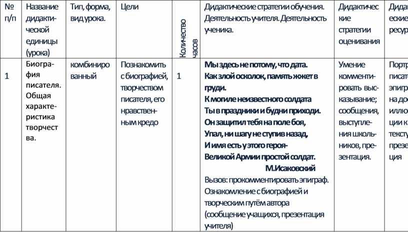 Название дидакти-ческой единицы (урока)