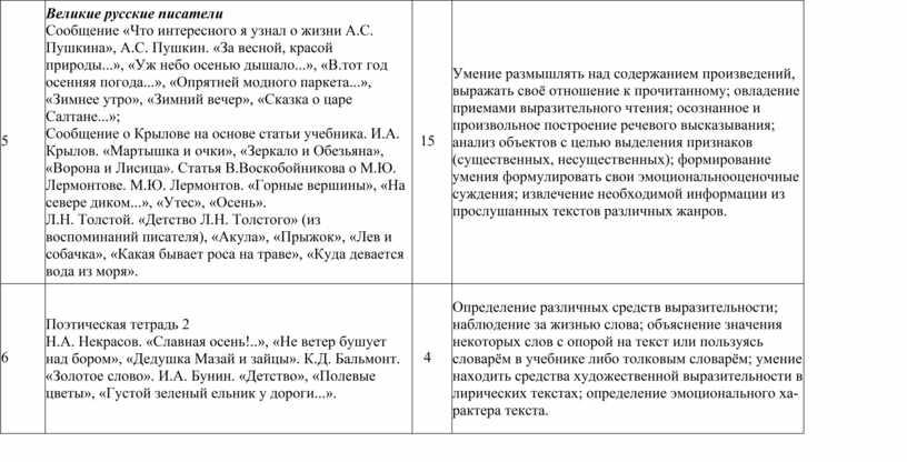 Великие русские писатели Сообщение «Что интересного я узнал о жизни