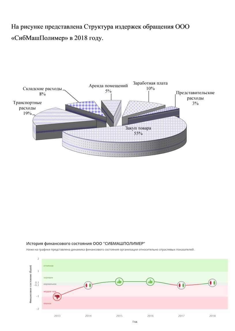 На рисунке представлена Структура издержек обращения