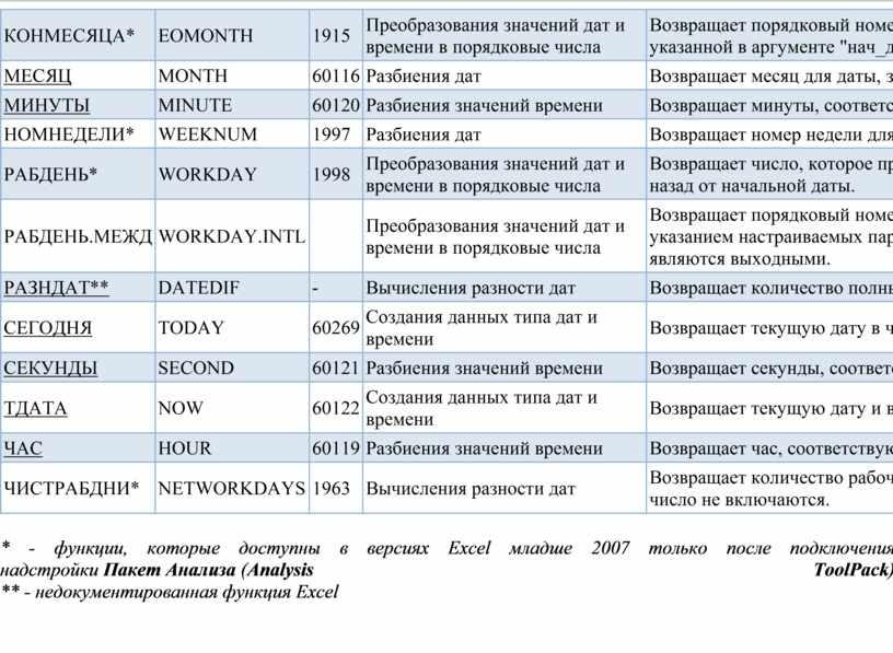 К ОНМЕСЯЦА* EOMONTH 1915