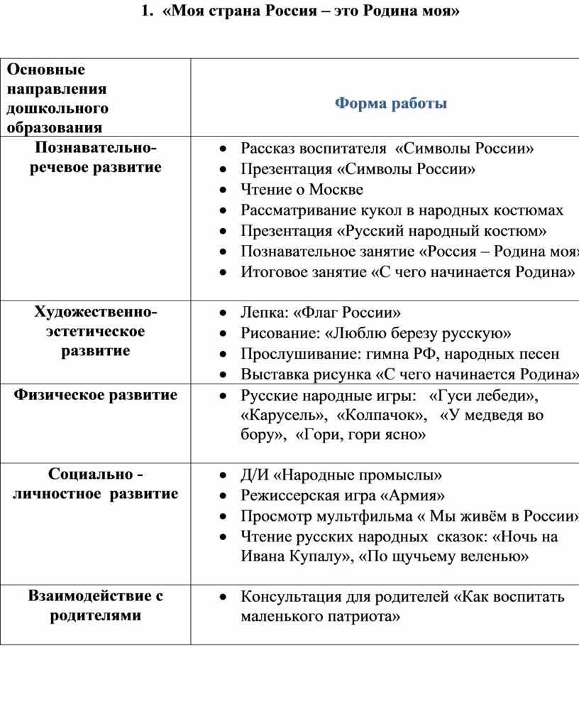 Моя страна Россия – это Родина моя»