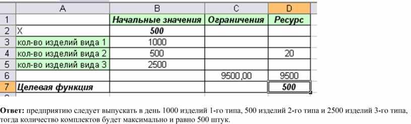 Ответ: предприятию следует выпускать в день 1000 изделий 1-го типа, 500 изделий 2-го типа и 2500 изделий 3-го типа, тогда количество комплектов будет максимально и…