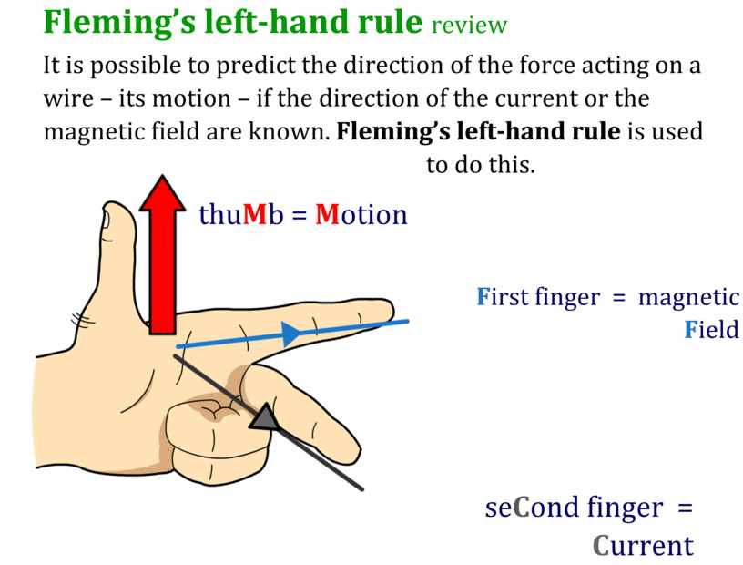 Fleming's left-hand rule review